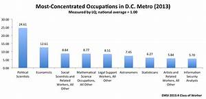 how many jobs does the federal government explain in the With dc government jobs