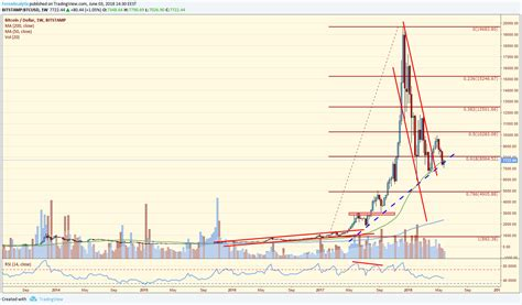 Bitcoin's total supply is limited by its software and will never exceed 21,000,000 coins. Weekly Bitcoin Price Analysis - Tokens24