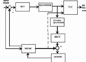 Block Diagram Of H 263 Coder Where  Dct  U2013 Discrete Cosine