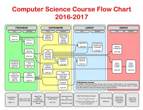 Computer Science Course Flowchart 2016-2017 Process Chart Yes No Flow Ppt Presentation Basics Quality Tool Cell Chart.notebook Behavior Easy Represents