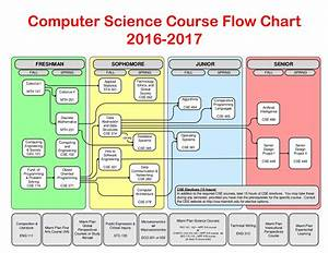 Computer Science Course Flowchart 2016