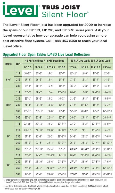 Tji Floor Joists Sizes by Trus Joist Has Upgraded And Improved The Performance Of