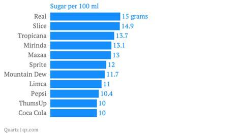 massive problems  packaged fruit juices  fruit