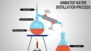 Animated Water Distillation Process Diagram In Powerpoint