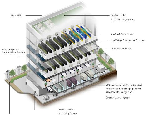 data center design hitachi tests its own green it theories with new data