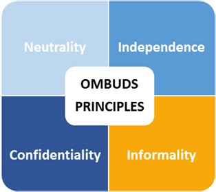 ombuds office