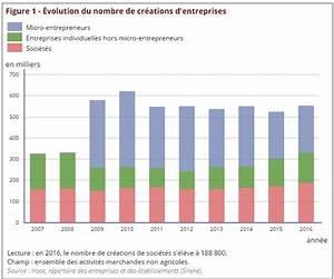 Auto Entreprise 2016 : cr ations d 39 entreprises en france insee cr ation d 39 entreprise ~ Medecine-chirurgie-esthetiques.com Avis de Voitures