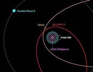 Planet X Orbit NASA - Pics about space