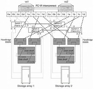 Supported Stretch Metrocluster Configuration With Disks