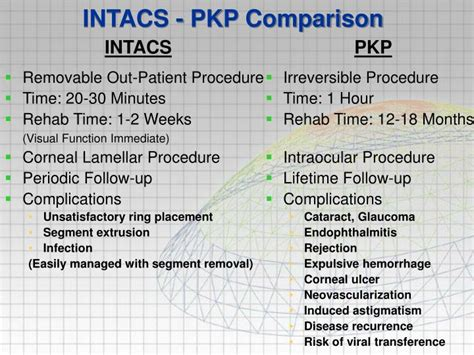 intacs pkp comparison powerpoint  id
