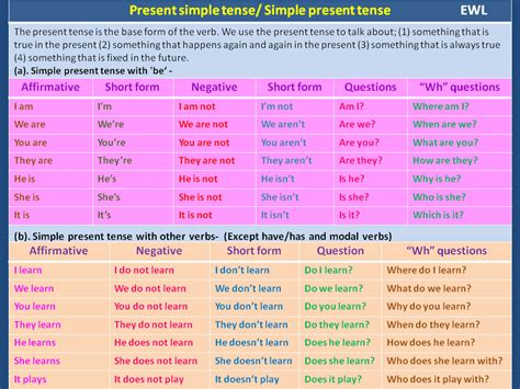 Present Simple Tense  Vocabulary Home