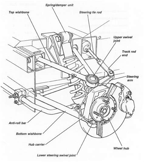 Toyotum Car Engine Diagram by Diagram Of Front Suspension From Manual Kit Cars Lotus