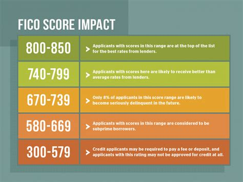 How does credit card limit affect your credit score? How to Win at the Credit Score Game - AAA Living