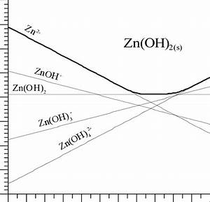 Solubility Diagram For Zinc Oxide