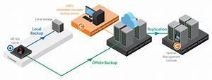 How to backup Microsoft SQL Server – Ahsay