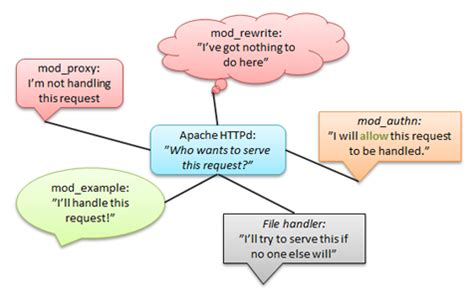developing modules for the apache http server 2 4 apache