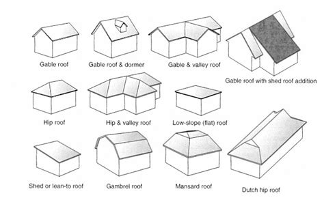 types of roofing gable flat or shed how to select roof types