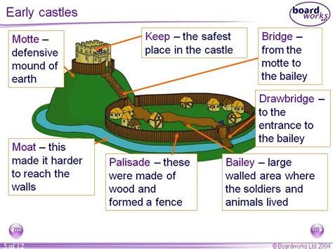 chesters blog annotated castle projects