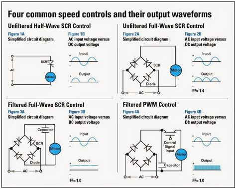 Electrical Engineering World Four Common Motor Speed