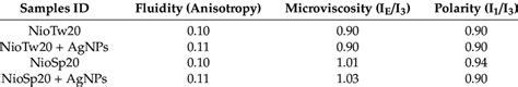 Bilayer characterization results of niosomes (Nio) and Nio ...