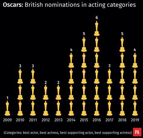Olivia Colman Leads British Hopefuls The Oscars
