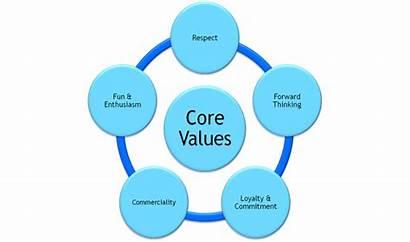 Values Company Core Quotes Respect Non Helpful
