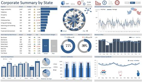corporate summary dashboard excel dashboards vba