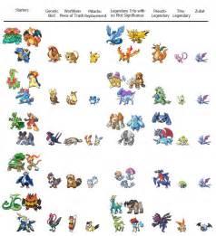 togepi pokemon evolution chart