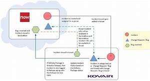 Kovair  U0026 Servicenow Integration Summary - Case Studies