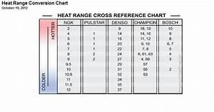 Champion To Ngk Spark Plug Chart Champion 794 C61yc 14mm Racing Spark Plug 75 Reach 5 8