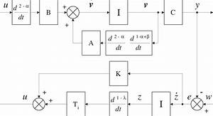 Block Diagram Representing The State And Output Equations