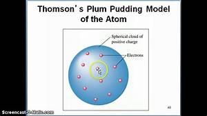 Rutherford Nuclear Model Of The Atom