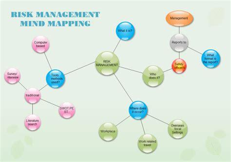 risk management bubble diagram examples  templates