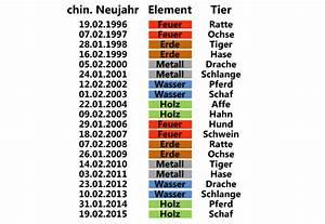Farben Feng Shui : 10 tipps feng shui im kinderzimmer ~ Markanthonyermac.com Haus und Dekorationen