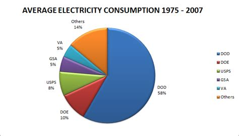 the world in numbers federal government electricity use