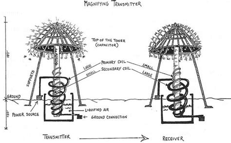 Nikola Tesla And His Discovery Of Wireless Technology