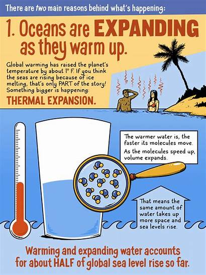 Sea Climate Warming Global Rising Levels Change