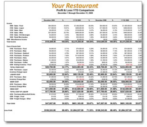 restaurant accounting profit  loss reporting