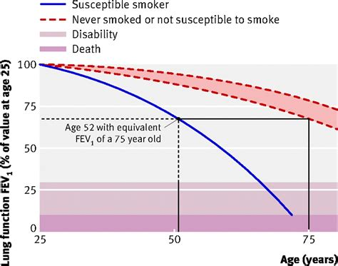 Effect On Smoking Quit Rate Of Telling Patients Their Lung