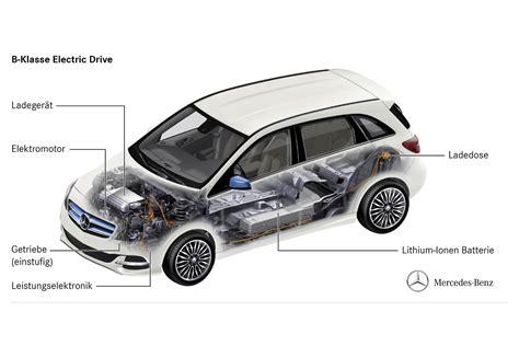 Elektroauto Verbrauch Stromkosten by Mercedes B Klasse Electric Drive Elektroauto Daten E