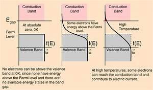 Fermi Energie Berechnen : statistical mechanics why is the energy in the fermi distribution plotted vertically ~ Themetempest.com Abrechnung