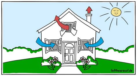 Wohnung Kühlen Im Sommer by L 252 Ften Im Sommer 187 So Machen Sie Es Richtig Luftbewusst De