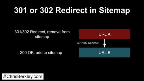 What Are Xml Sitemaps? How To Use Them For Seo  Chris Berkley