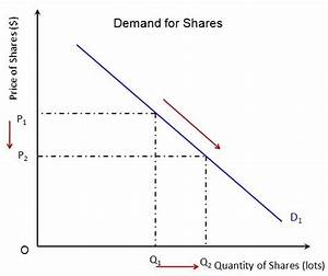 Ib Economics Revision  The Fundamental Law Of Demand