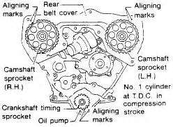How Replace Timming Belt Nissan Pathfinder