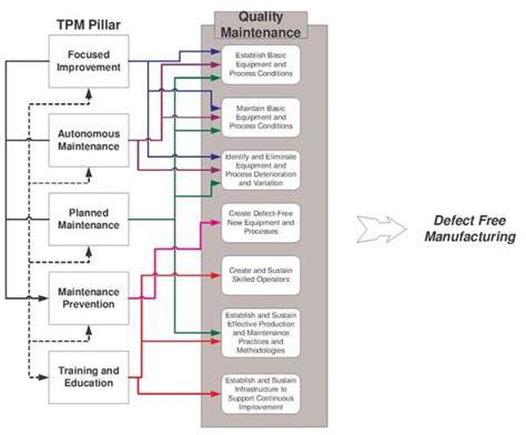 figure  quality maintenance integration