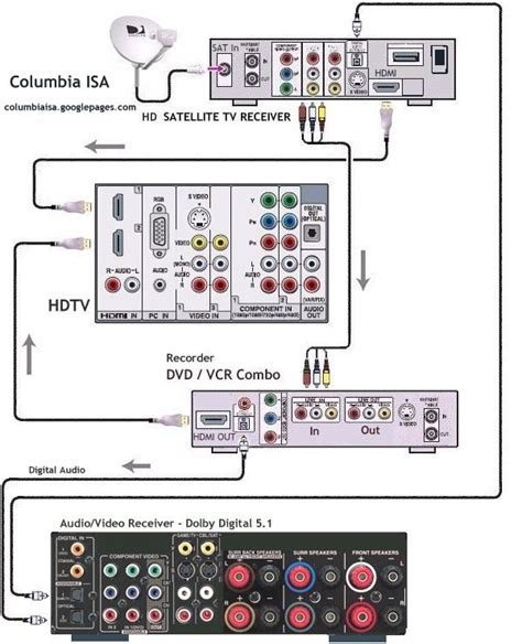 Cable Tv Hook Up Diagram by Cable Tv Wiring Diagrams Wiring Wiring Diagrams