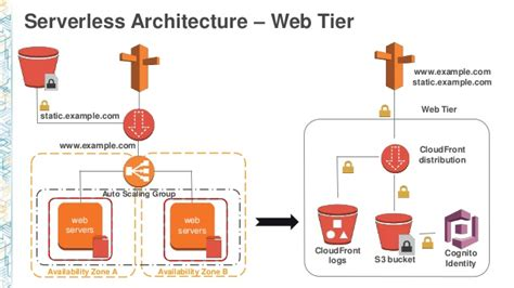 serverless microservices real life story   web app