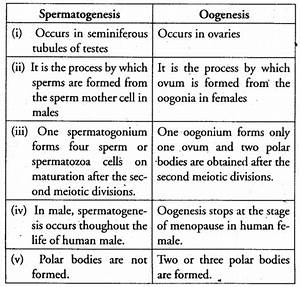 Cbse Previous Year Solved Papers Class 12 Biology Delhi 2014