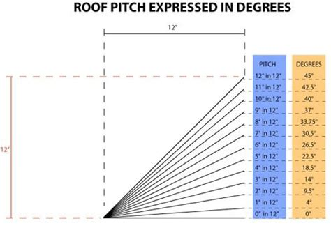 roof calculator roof pitch to degrees conversion diagram www roofcalc org roofing calculator pinterest